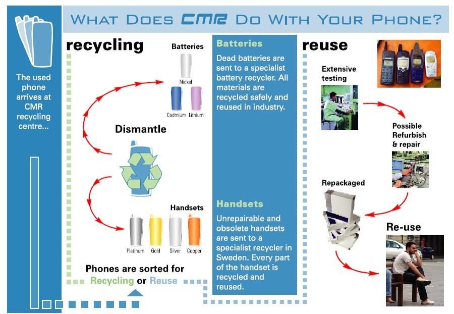 reciclaje moviles