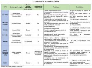 Estándares de referencia en RSE